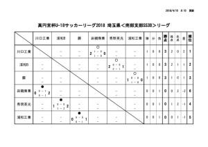 thumbnail of SS3B 試合結果