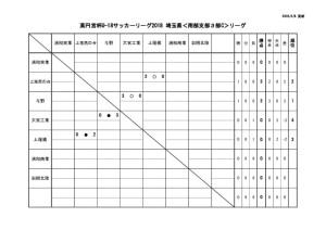thumbnail of U18 SS3c 4月7日星取表