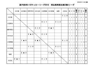 thumbnail of コピーU-18 SS2A 結果報告 20180505
