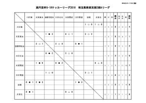 thumbnail of U-18 SS2A 試合結果