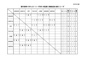 thumbnail of U18 SS3c 5月27日(日)結果