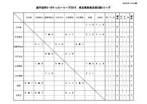 thumbnail of U-18 SS2A 結果報告 20180528