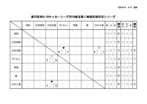 thumbnail of U18 SS3c 6月17日 結果