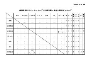 thumbnail of U16_SS3_Cリーグ結果(6月9日現在)