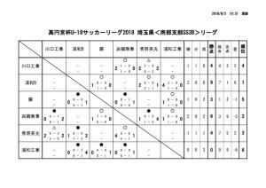 thumbnail of U18日程(最新)