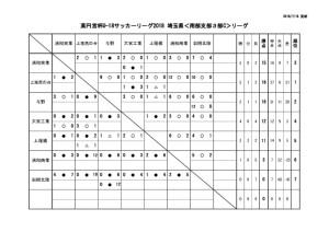 U18 SS3c 6月17日 結果のサムネイル