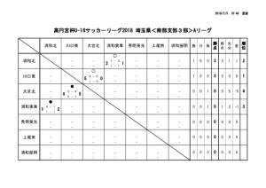 U-16南部3A結果①.のサムネイル