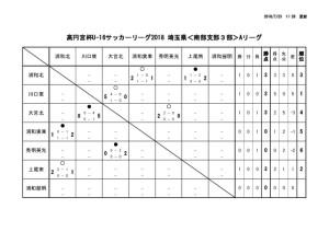 U-16南部3A結果②のサムネイル