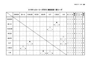2018U16東部支部1部リーグ戦表のサムネイル