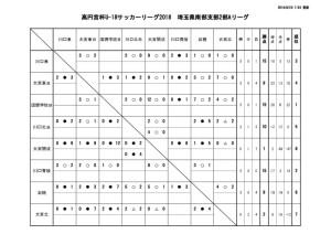 U-18 SS2A 結果報告 20180825のサムネイル