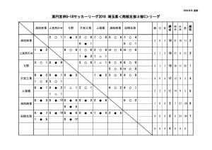 U18 SS3c 7月22日結果のサムネイル