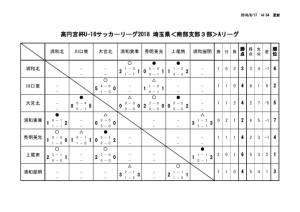 U-16南部3A結果③のサムネイル