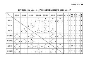 U-16南部3A結果⑤のサムネイル