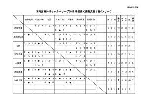 U18 SS3c 9月8日(土)結果のサムネイル