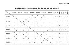 U-16南部3A結果④のサムネイル