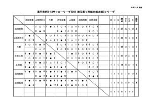 U18 SS3c 11月3日(土)結果のサムネイル