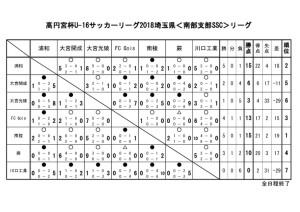 U-16結果(終了)のサムネイル