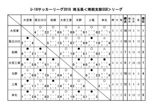 U-16 SSBリーグ戦表のサムネイル