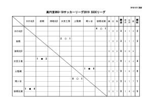 U-18SS3Cリーグ戦表結果のサムネイル