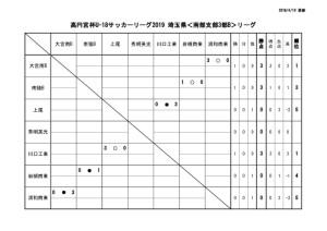 U-18SS3Bリーグ戦表0406のサムネイル