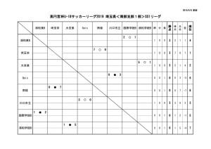 2019U18南部支部SS1日程星取表のサムネイル