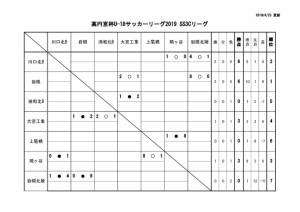 U-18SS3Cリーグ戦表結果(4月24日)のサムネイル