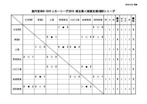 U-18SS3Bリーグ戦表0421のサムネイル