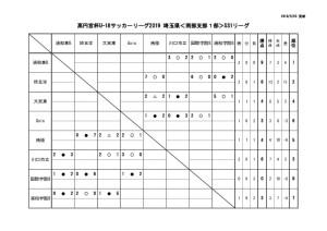 2019U18南部支部SS1日程星取表(5月20日)のサムネイル