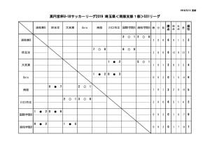 2019U18南部支部SS1日程星取表(5月13日)のサムネイル
