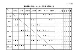 U-18SS3Cリーグ戦表結果(5月13日)のサムネイル