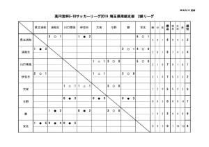 SS2星取表3(5月13日)のサムネイル