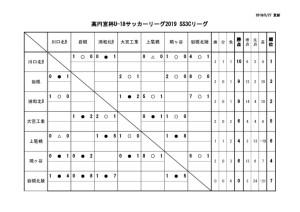 U-18SS3Cリーグ戦表結果(5月27日)のサムネイル