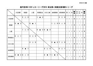 U-18SS3Bリーグ戦表0512のサムネイル