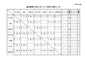 U-18SS3Cリーグ戦表結果(6月7日)のサムネイル