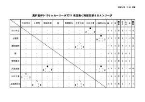 U16 南部SSA 試合結果(6/25現在)のサムネイル