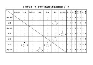 U-16 SSBリーグ 試合結果 0624のサムネイル