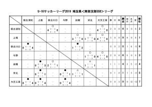 U-16 SSBリーグ 勝ち点表のサムネイル
