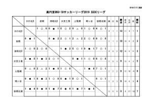 U-18SS3Cリーグ戦表結果(7月15日)のサムネイル