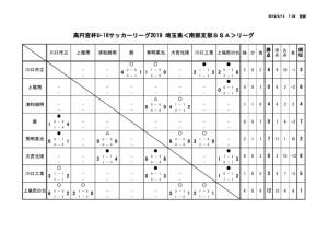 U16 南部SSA 試合結果(8/10現在)のサムネイル