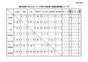 U-18SS3Bリーグ戦表0809のサムネイル