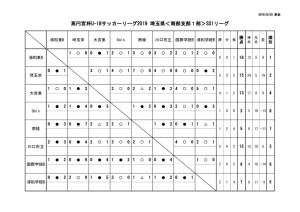 2019U18南部支部SS1星取表のサムネイル