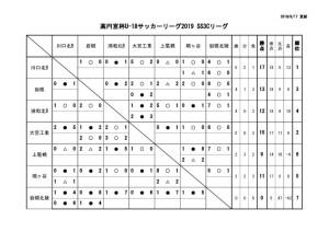 U-18SS3Cリーグ戦表結果(9月17日)のサムネイル