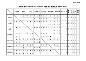 U-18SS3Bリーグ戦表0918のサムネイル