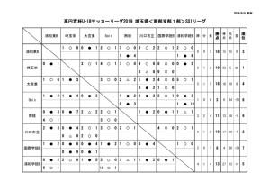 2019U18南部支部SS1星取表(第9節終了時点)のサムネイル