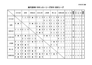 U-18SS3Cリーグ戦表結果(9月24日)のサムネイル