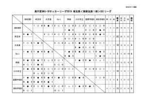 2019U18南部支部SS1星取表(第10節延期分を除く)のサムネイル