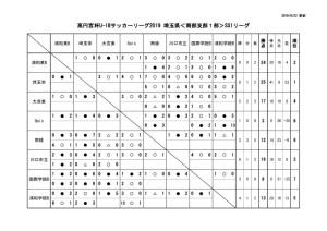 2019U18南部支部SS1星取表(第11節終了時点)のサムネイル