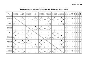 U16 南部SSA 試合結果(9/16現在)のサムネイル
