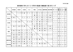 2019U18南部支部SS1星取表(第10節延期分1試合追加)のサムネイル