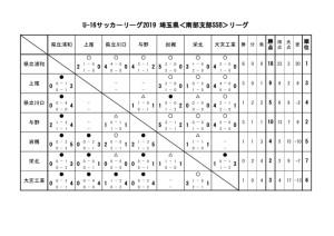 U-16 SSBリーグ 勝ち点表5のサムネイル